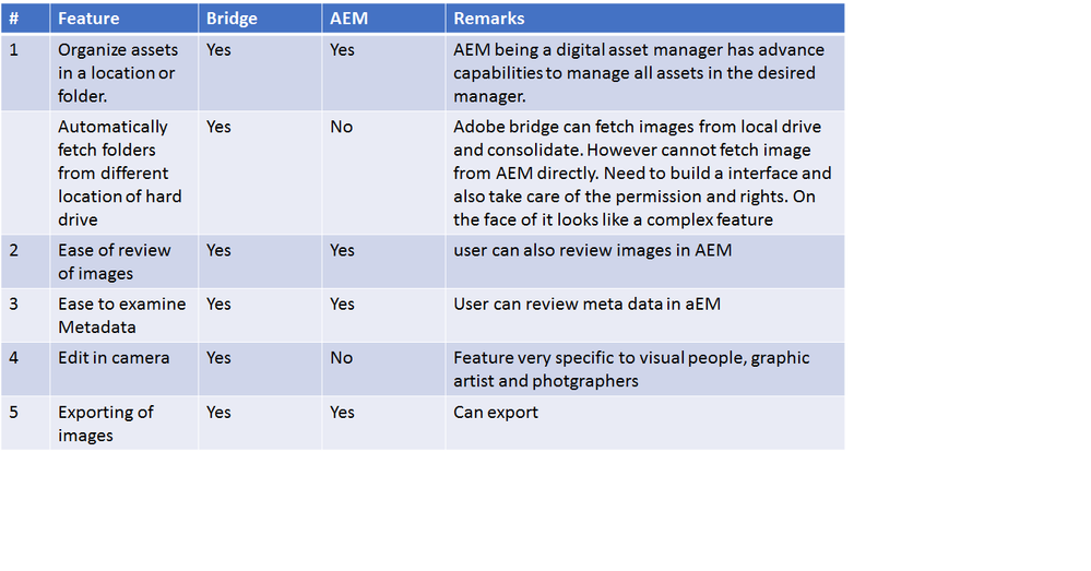 aem_VS_bridge.png
