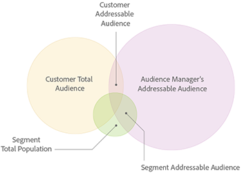 addressable-audience-diagram.png