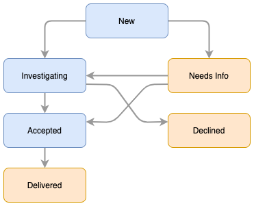 Forum Idea Status Flow.png