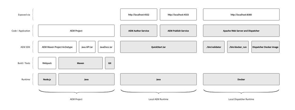 aem-sdk-technology-stack