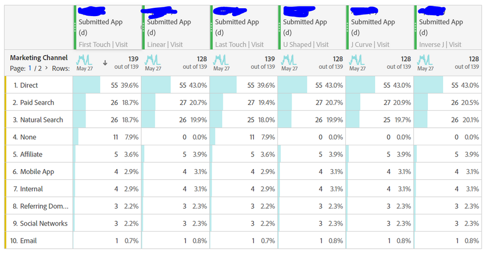 marketing channels attribution - visit scope.PNG