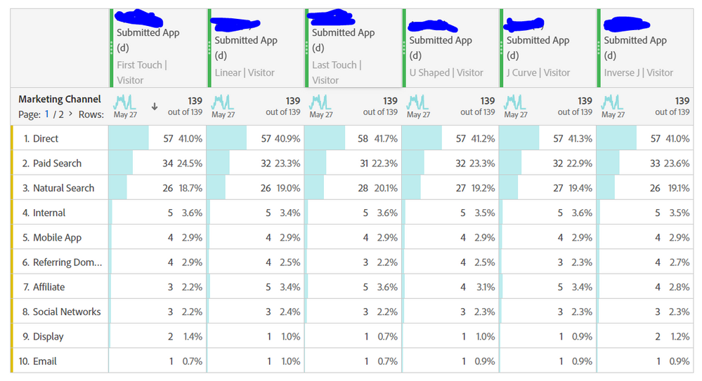 marketing channels attribution - visitor scope.PNG
