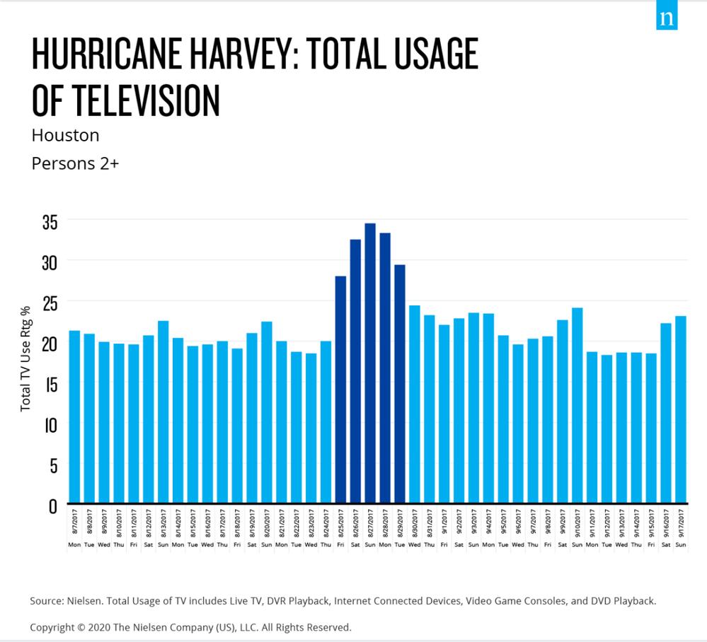 Hurricane Harvey.png