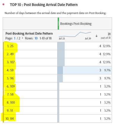 post booking pattern.PNG