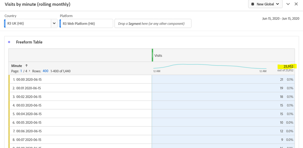 Freeform table Adobe Analytics.PNG