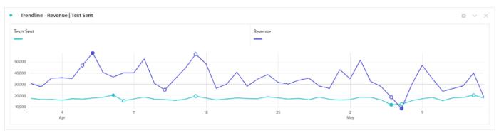 Figure 2: Trendline in Analytics Workspace
