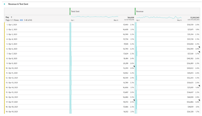 Figure 3: Revenue & Text Sent Table in Analytics Workspace