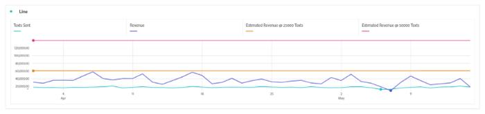 Figure 8: Revenue Metrics and Predictive Revenue Dashboard