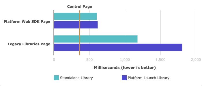 Figure 2: Time to Analytics Beacon