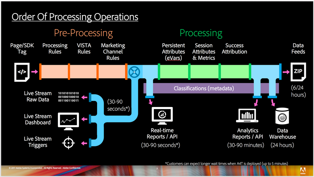 Order of Processing Operations.png