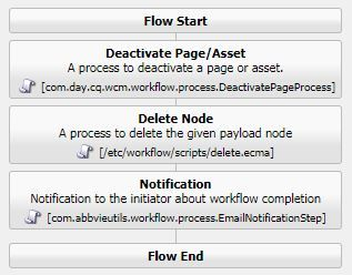 Delete workflow without approval.JPG