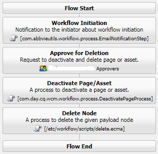 Delete workflow with approval.JPG